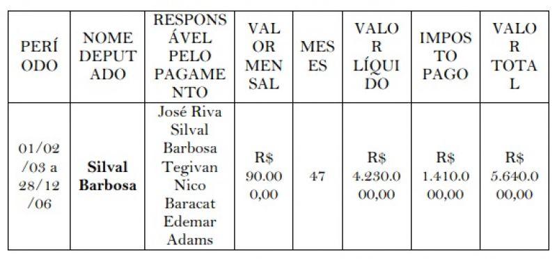 Mensalinho de Silval Barbosa