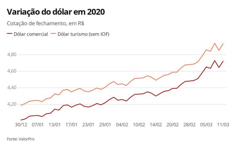 Variação do dólar em 13/03/2020