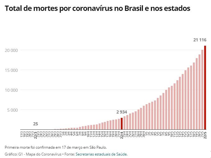 Mortes por covid no Brasil em 23.05